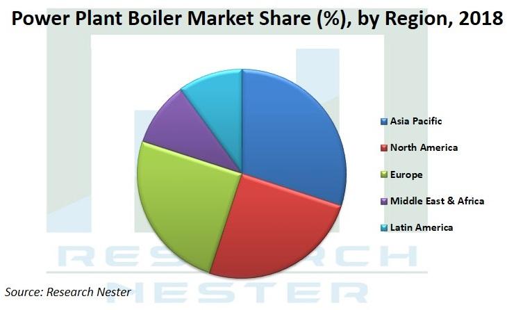 Power Plant Boiler market share Graph