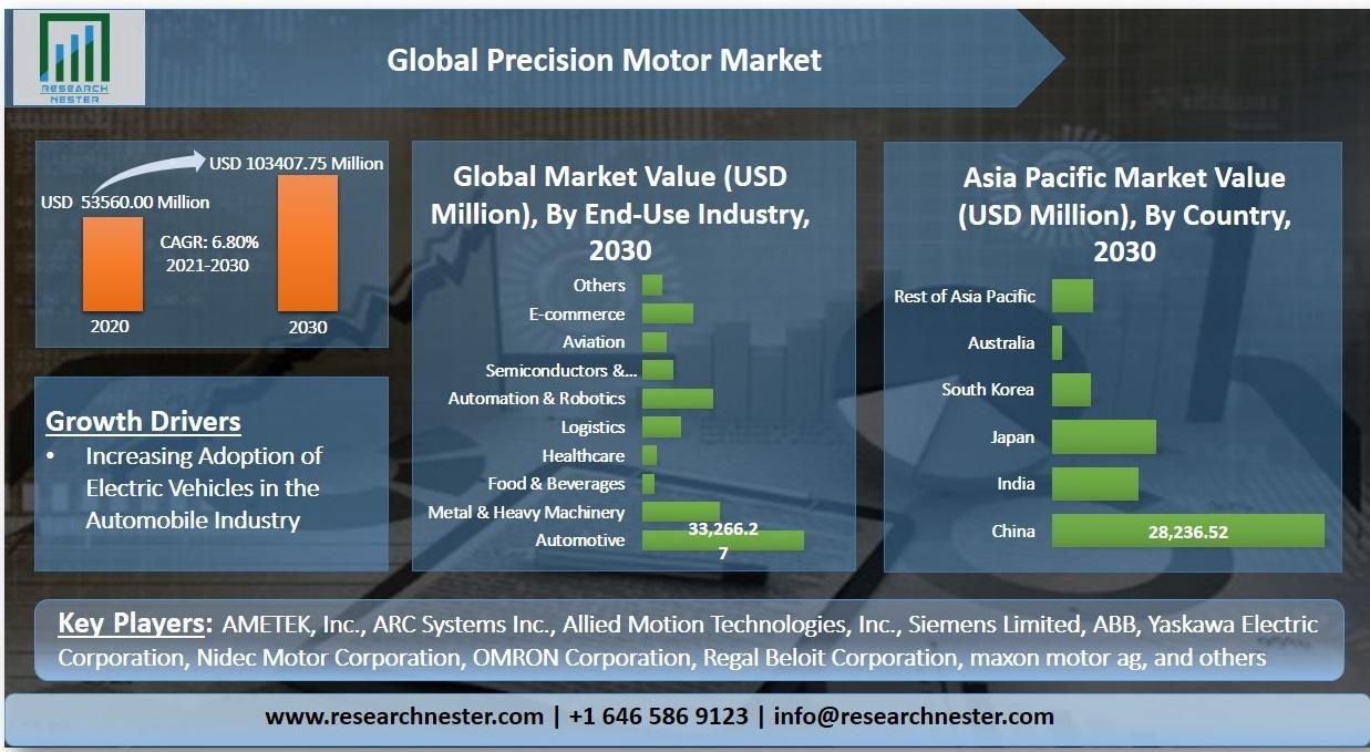 Precision Motor Market Graph