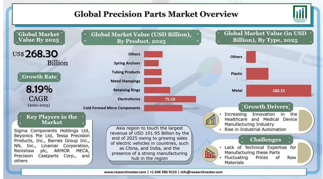 Precision Parts Market Graph