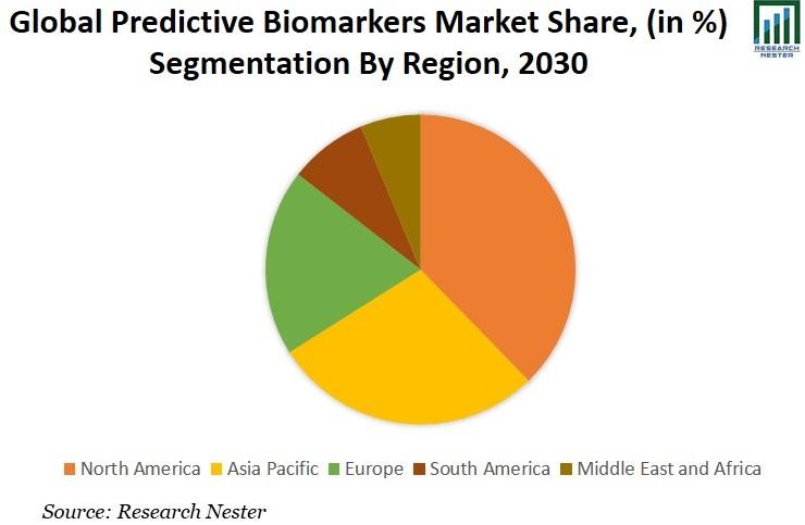 Predictive Biomarkers Market Share Image
