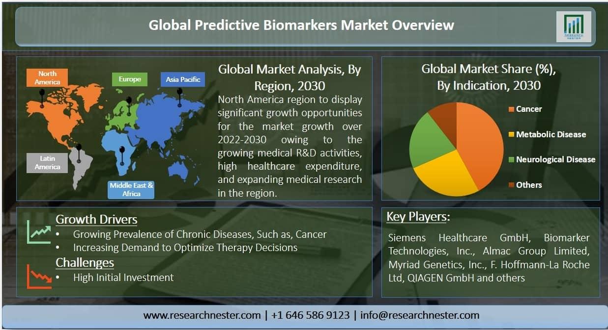 Predictive Biomarkers Market Graph