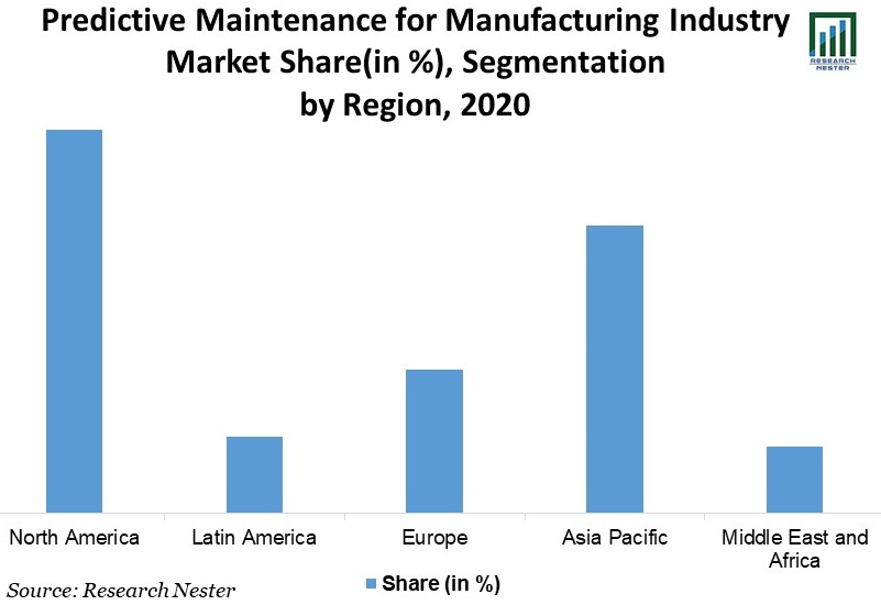 Predictive-Maintenance-for-Manufacturing-Industry-Market