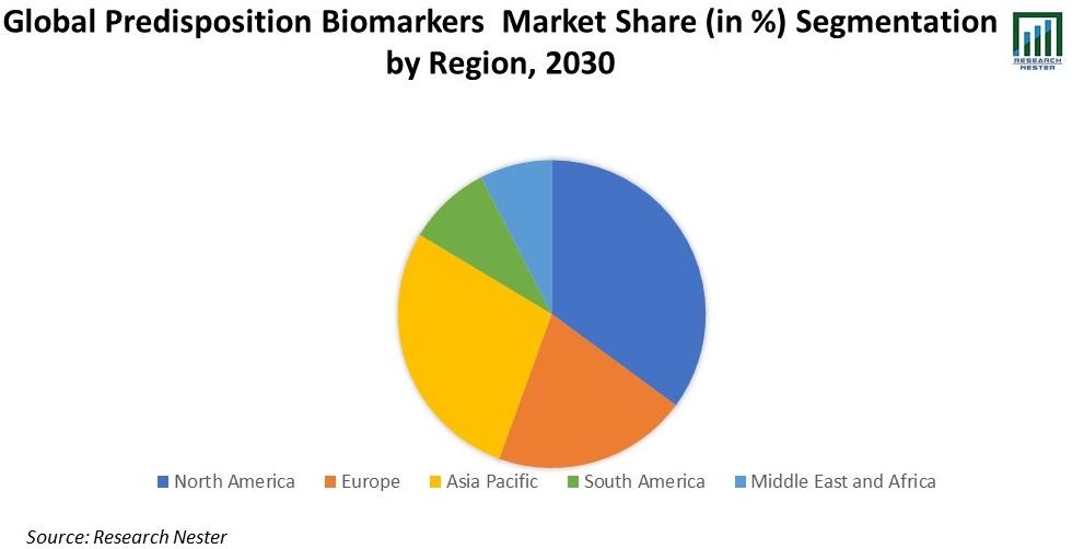 Predisposition Biomarkers Market