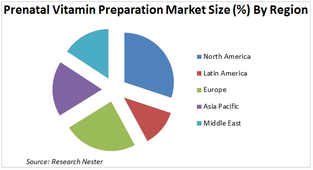 Prenatal Vitamin Preparation Market