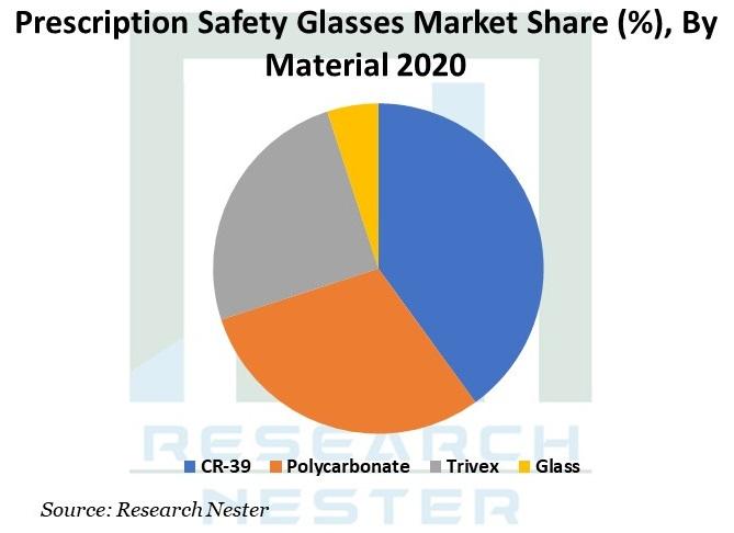 prescription safety glasses market Graph