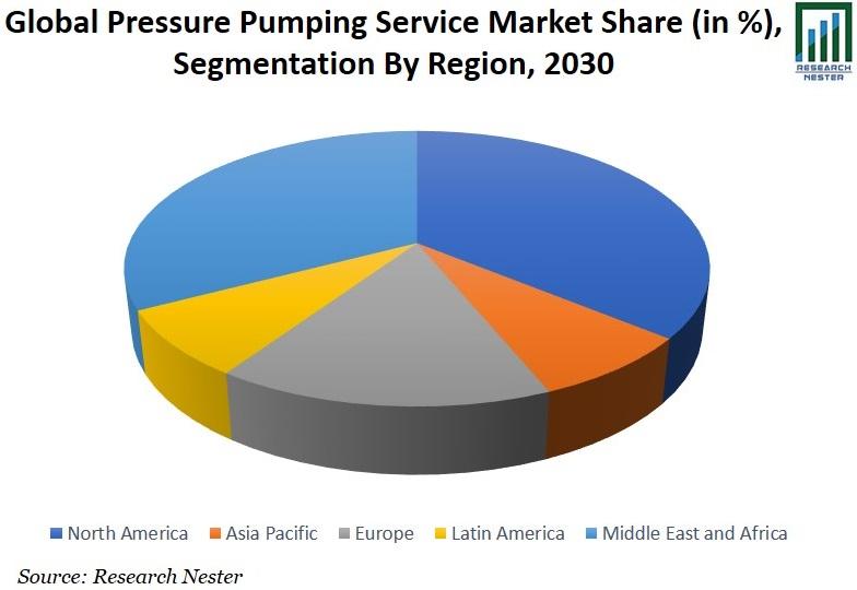 Pressure Pumping Service Market Share Graph