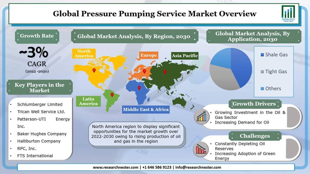 Pressure Pumping Service Market Graph