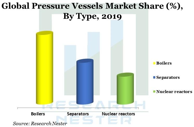 Global Pressure vessels Market Graph