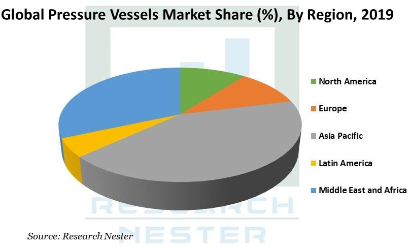 Pressure Vessels Market Share by region