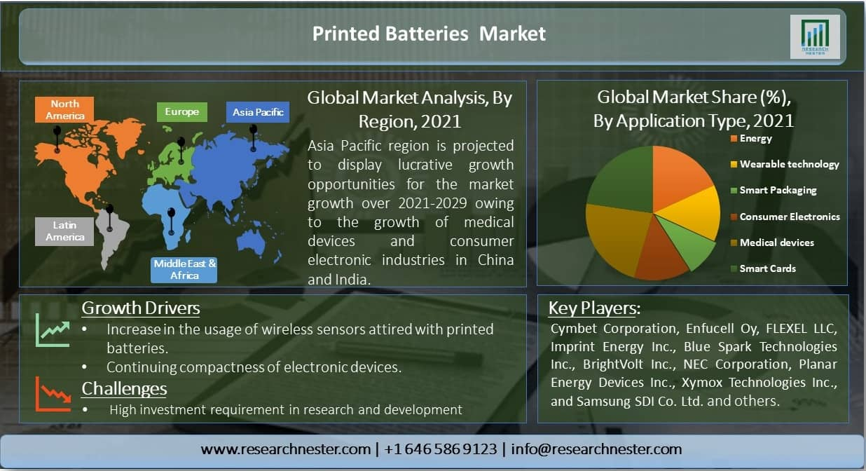 Printed-Batteries-Market-Overview