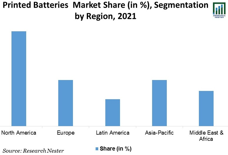 Printed-Batteries-Market-Share