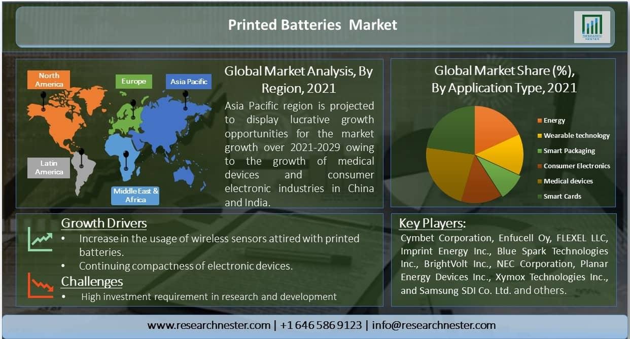 /Printed-Batteries-Market