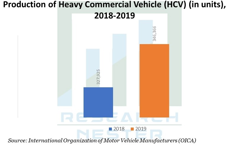 Production of Heavy Commercial Vehicle Graph