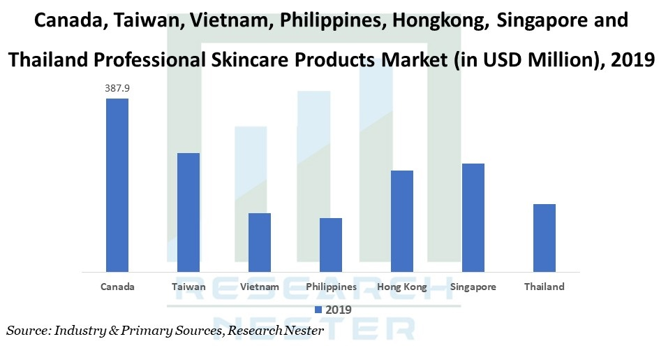 Professional Skincare Products Market Graph