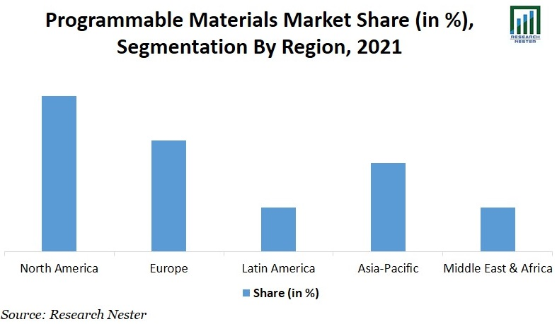 programmable material market share Image