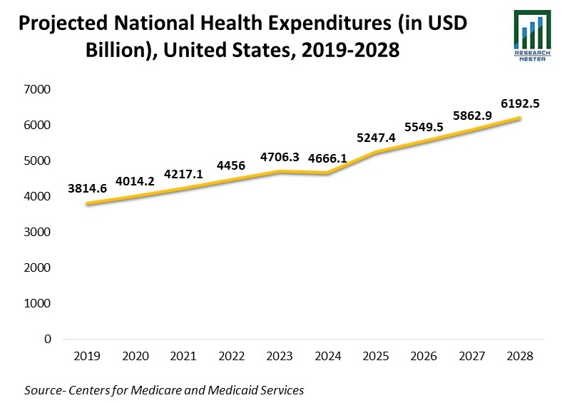Projected National Health Expenditure