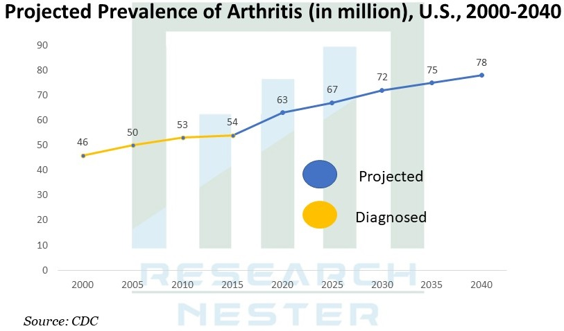 Projected Prevalence of Arthritis Image