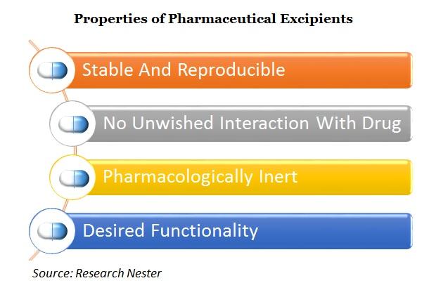 Properties of pharmaceutical Excipients