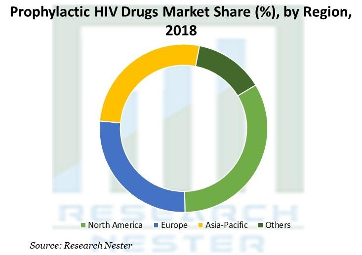 Prophylactic HIV Drugs Market
