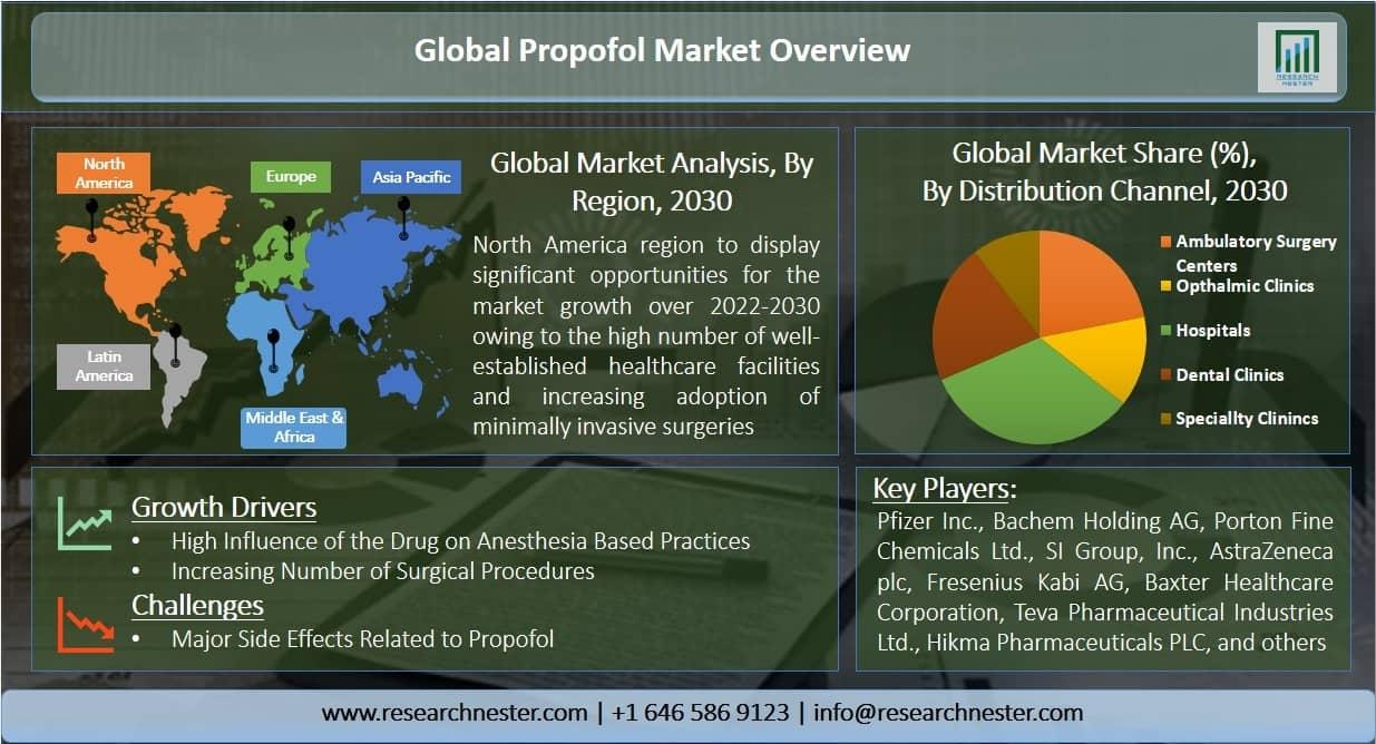 Propofol Market Graph