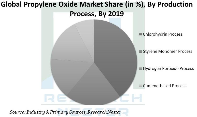 Propylene Oxide Market Share Image