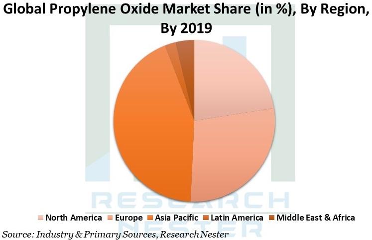 Propylene Oxide Market Graph