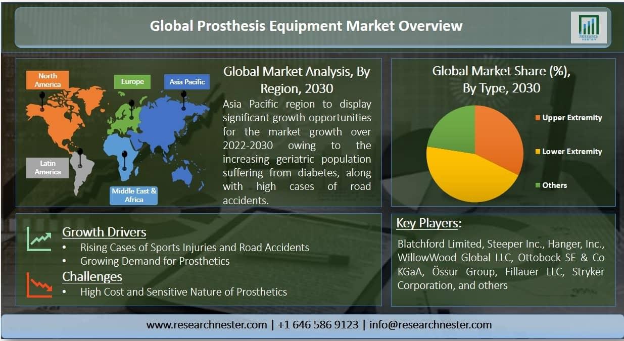 Prosthesis Equipment Market Graph