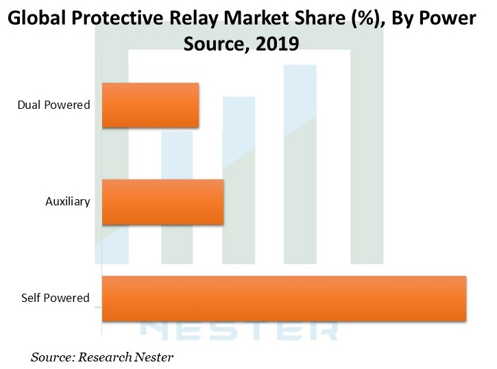 Protective-Relay-Market