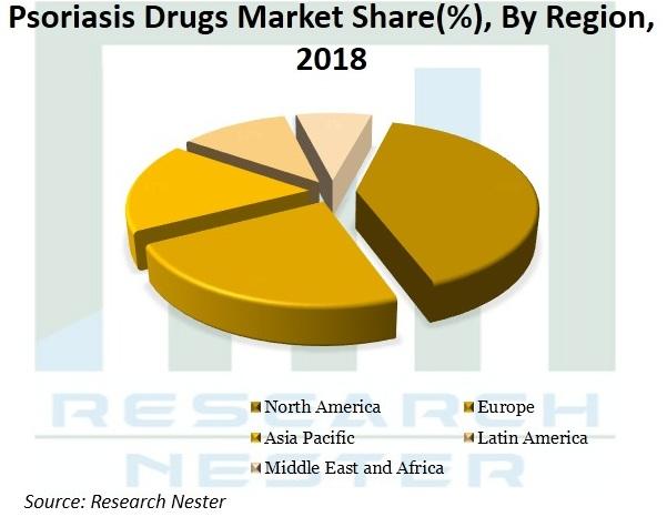 Psoriasis-Drugs-Market-Size