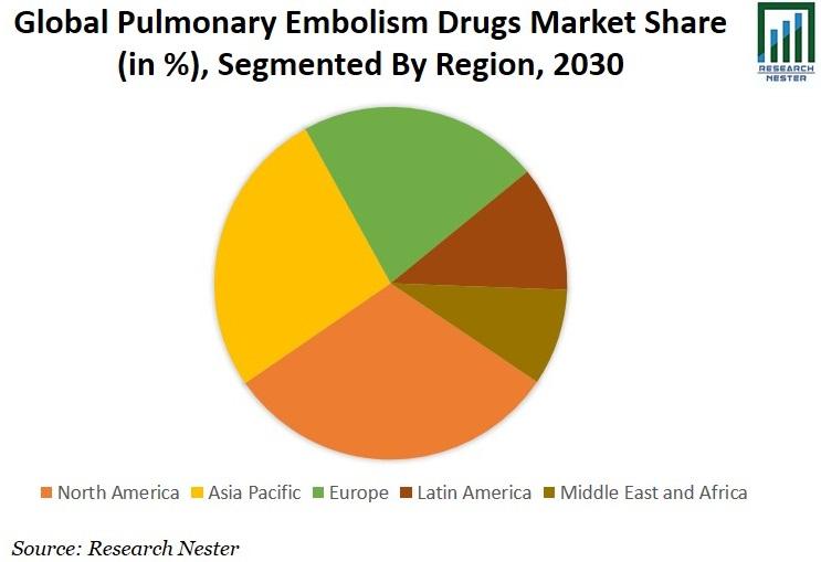 Pulmonary Embolism Drugs Market Share Graph