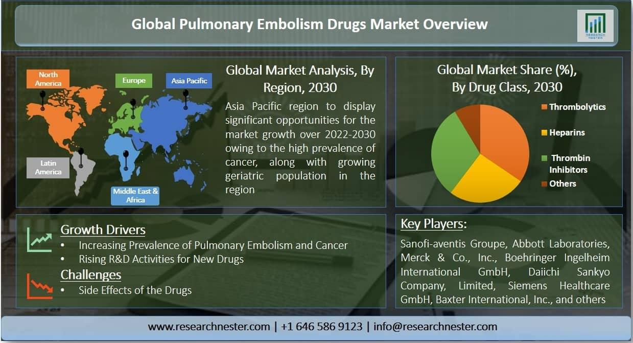 Pulmonary Embolism Drugs Market Graph