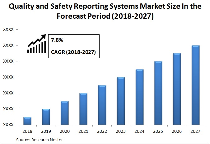 Quality and Safety Reporting Systems Market Graph