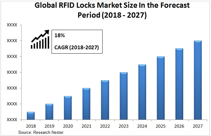 RFID Locks market Graph