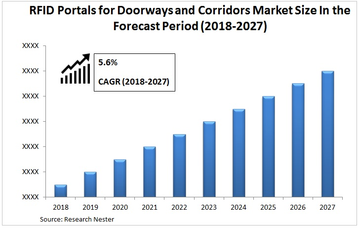 RFID Portals for Doorways and Corridors market Graph