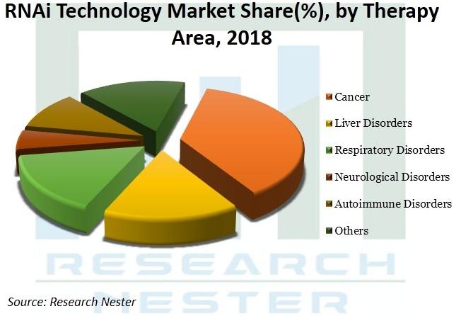 RNAi-Technology-Market