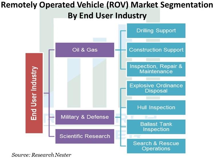 ROV-Market-market