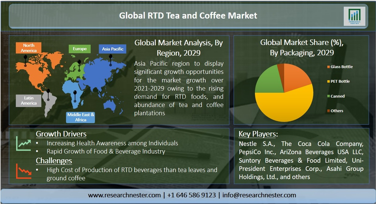 Ready to Drink (RTD) Tea and Coffee Market