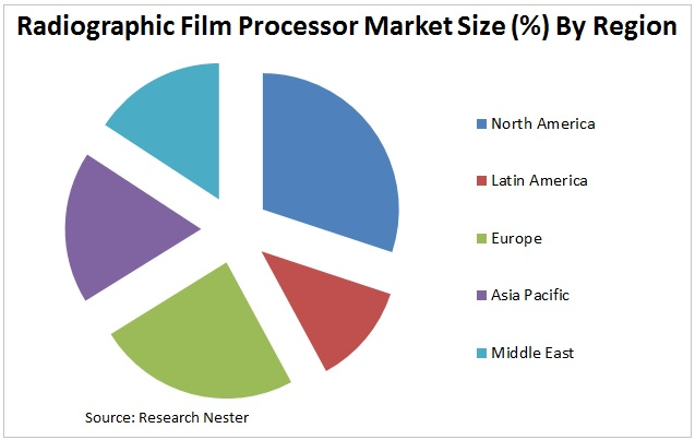 Radiographic Film Processor Market Graph