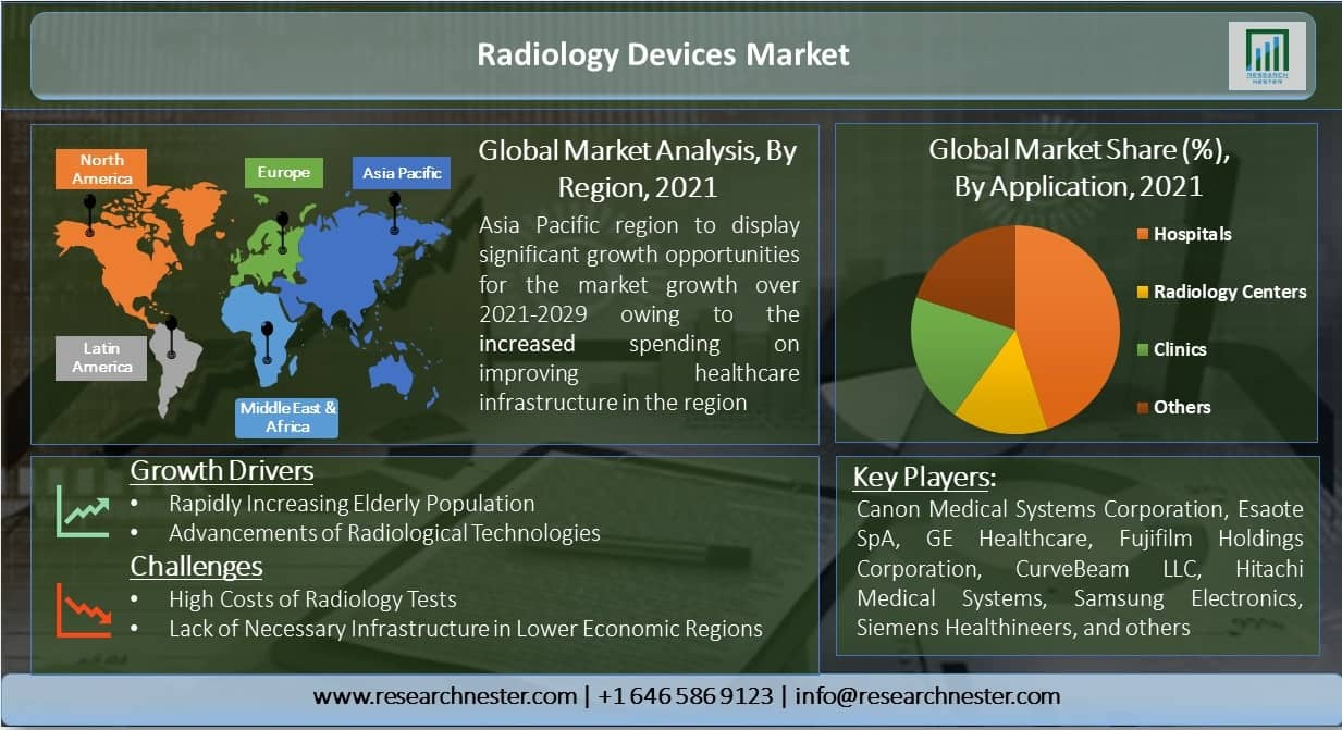 Radiology Devices Market Graph