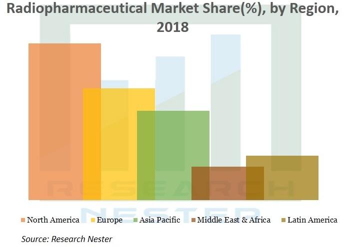 Radiopharmaceuticals-Market-Size