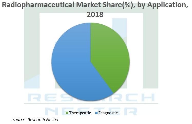 Radiopharmaceuticals-Market