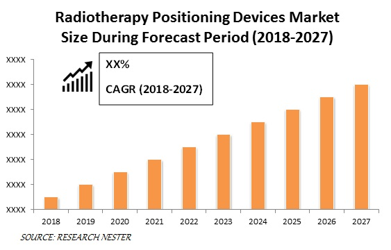 Radiotherapy Positioning Devices Market Size