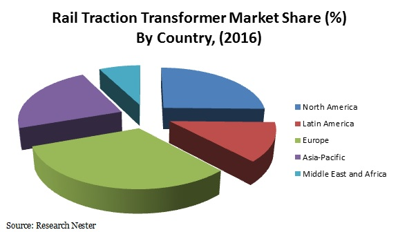 Rail Traction Transformer Market share