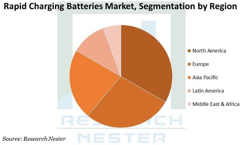 Rapid Charging Batteries Market Graph