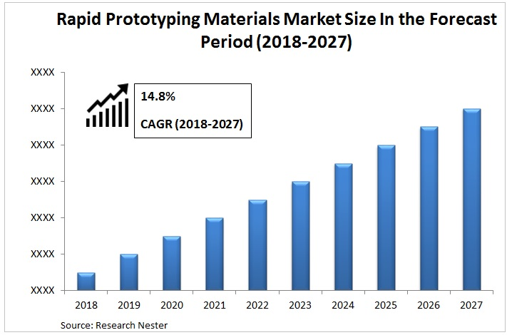Rapid Prototyping Materials Market Graph