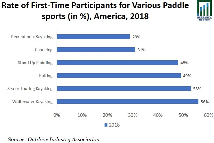 Rate of First-Time Participants Graph
