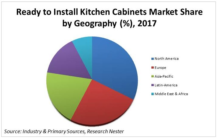 Global Ready to Install Kitchen Cabinets Market Demand ...