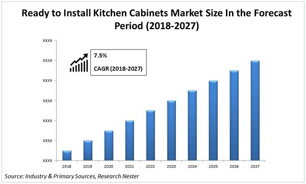 Ready to Install Kitchen Cabinets Market size