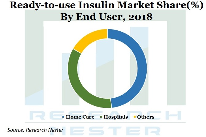 Ready to use Insulin Market Graph