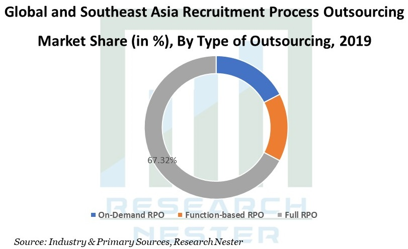 Recruitment Process Outsourcing Market image